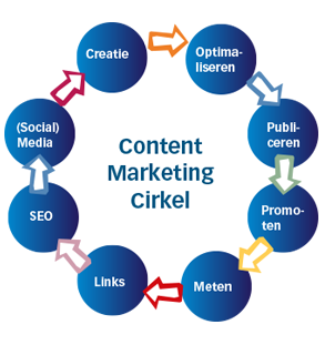 content marketing cirkel